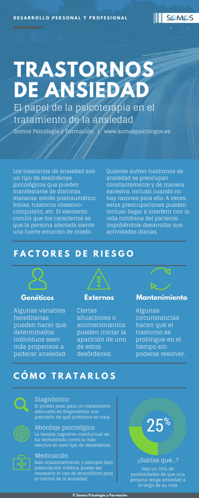 Infografía Trastornos de Ansiedad. psicologo madrid